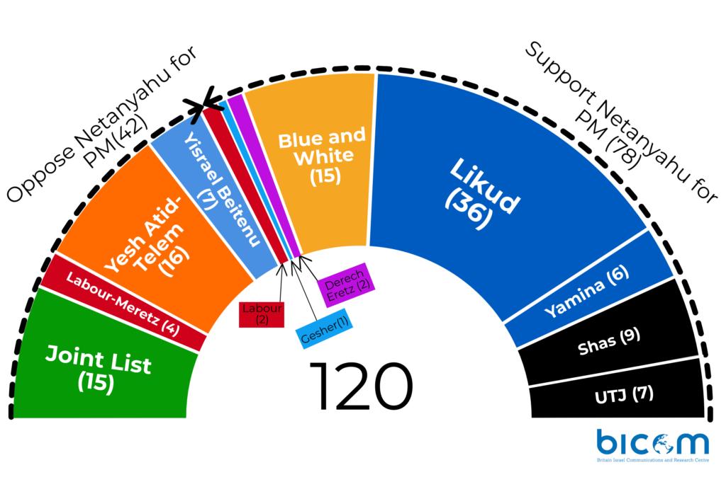 Valgresultat 2020 Israel